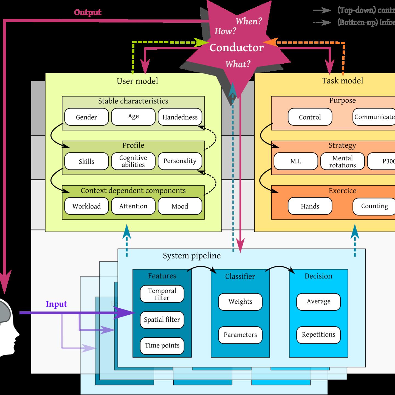 A Generic Framework for Adaptive BCI